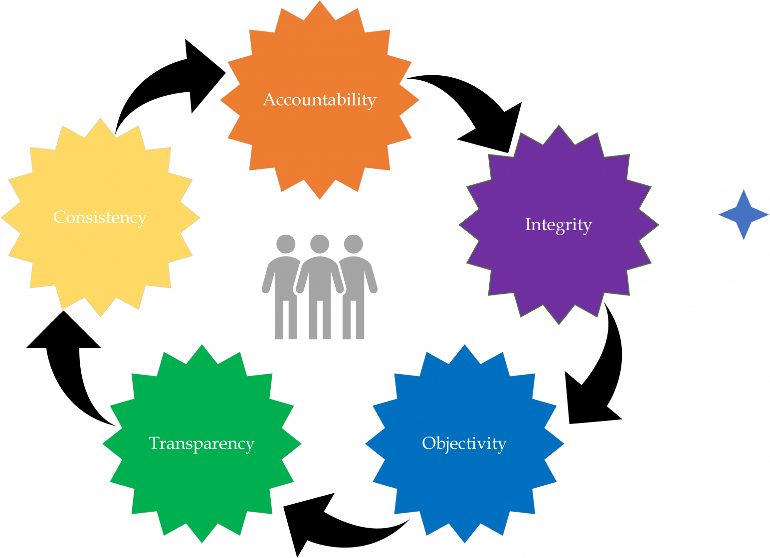 Infographic: Accountability, Integrity, Objectivity, Transparency, Consistency